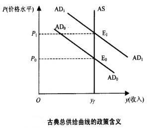 古典经济学总供给曲线